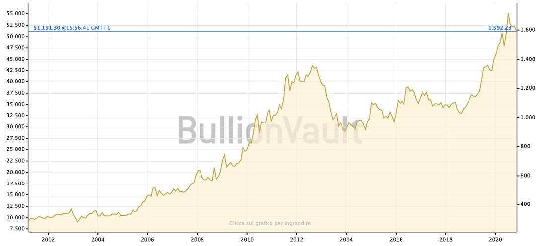 Grafico-prezzo-Oro-20-anni-Cleor-Oro-2
