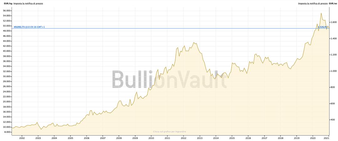 pinvestire nel 2021 in oro grafico andamento oro venezia preziosi